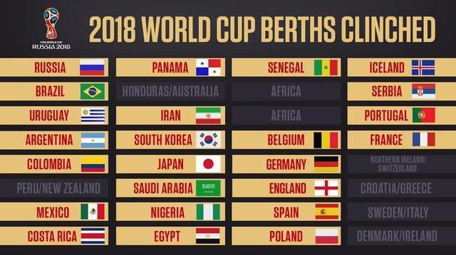 2018年世界杯参赛队已产生24支!到底是哪24支