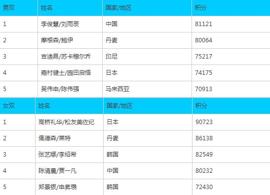 羽联排名:谌龙第五林丹第七 国羽男双重回第一