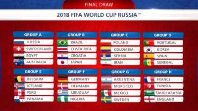 FIFA科普世界杯抽签规则 模拟抽签西葡强强对话