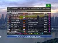 F1新加坡站FP3成绩表:罗斯伯格最快维斯塔潘P2