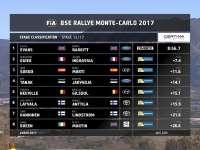 WRC蒙特卡洛站SS12集锦:埃文斯最快诺伊维尔领跑