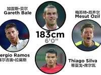 这个星球最好的足球巨星们有多高?