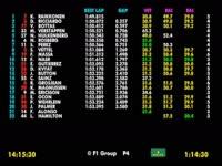 F1比利时站FP2全场回顾(数据)