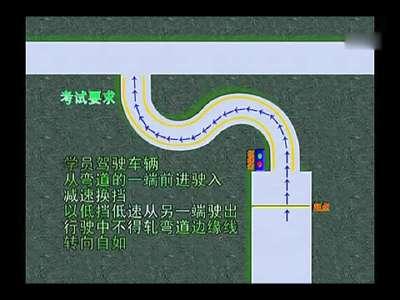 曲线行驶怎么打方向盘曲线行驶考试技巧