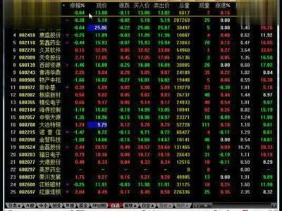 今日股票行情查询